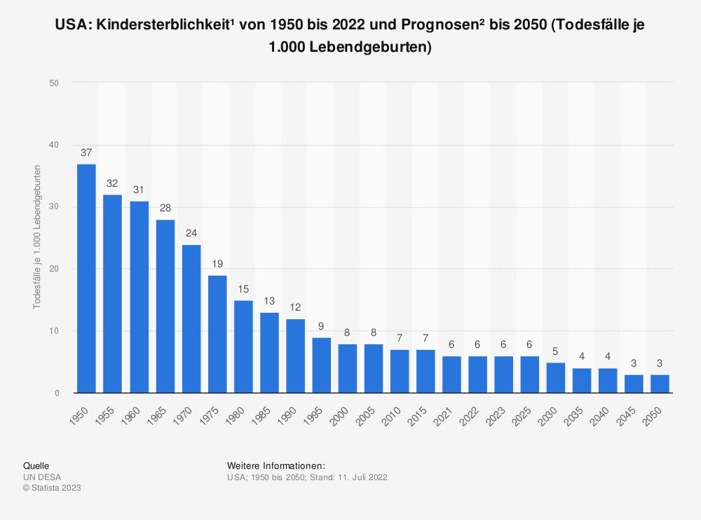 Statistik: USA: Kindersterblichkeit* von 2008 bis 2018 (Todesfälle je 1.000 Lebendgeburten) | Statista