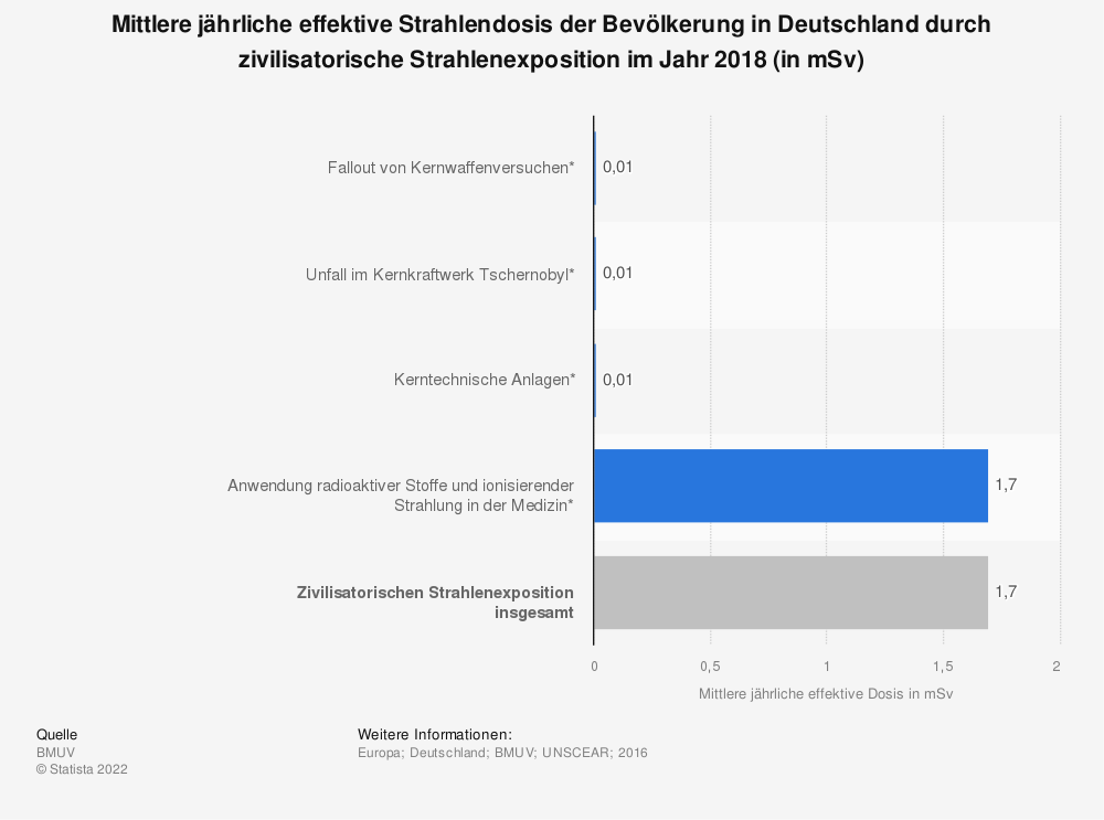 Statistik: Mittlere jährliche effektive Strahlendosis der Bevölkerung in Deutschland durch zivilisatorische Strahlenexposition im Jahr 2016 (in mSv) | Statista
