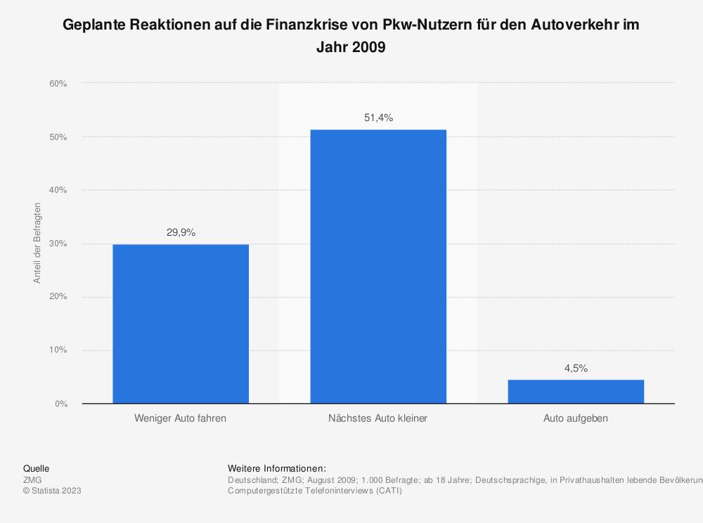 Statistik: Geplante Reaktionen auf die Finanzkrise von Pkw-Nutzern für den Autoverkehr im Jahr 2009 | Statista