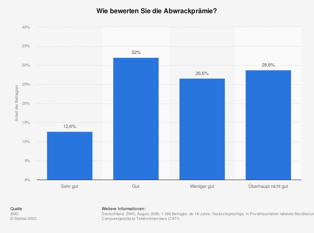 Statistik: Wie bewerten Sie die Abwrackprämie? | Statista