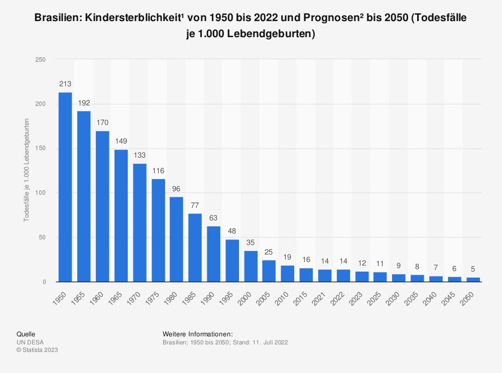 Statistik: Brasilien: Kindersterblichkeit* von 2009 bis 2019 (Todesfälle je 1.000 Lebendgeburten) | Statista
