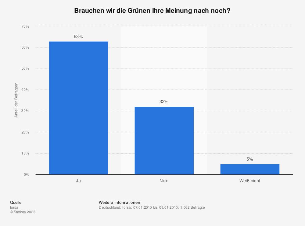 Statistik: Brauchen wir die Grünen Ihre Meinung nach noch? | Statista