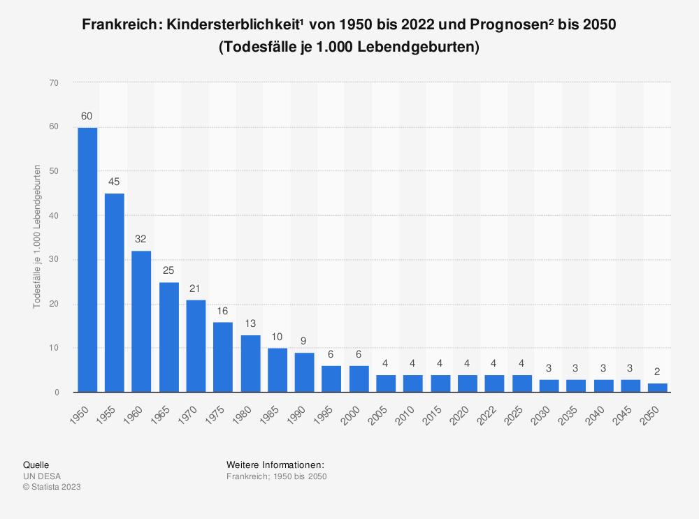 Statistik: Frankreich: Kindersterblichkeit* von 2007 bis 2017 (Todesfälle je 1.000 Lebendgeburten) | Statista