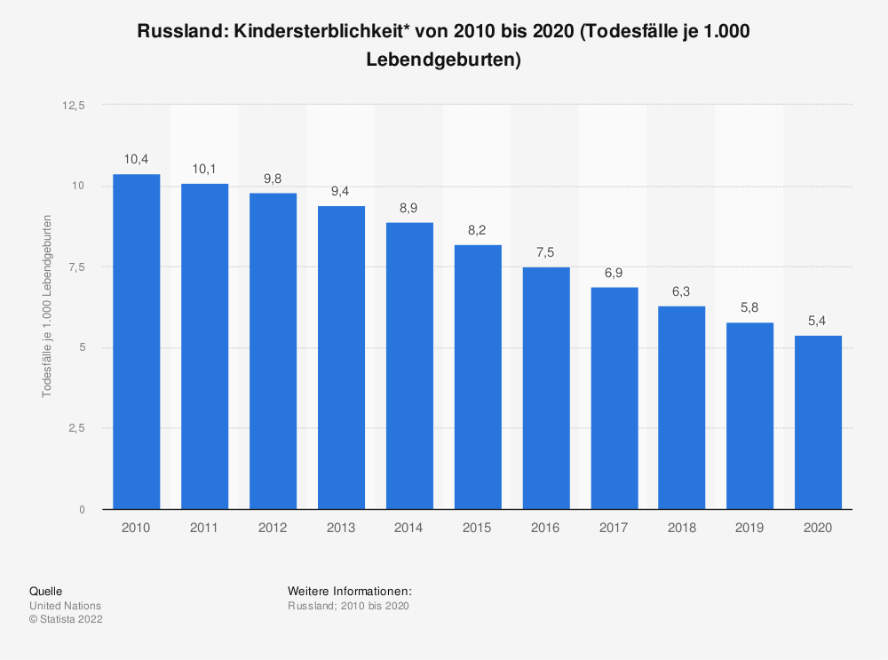 Statistik: Russland: Kindersterblichkeit* von 2009 bis 2019 (Todesfälle je 1.000 Lebendgeburten) | Statista