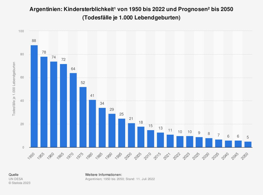 Statistik: Argentinien: Kindersterblichkeit* von 2009 bis 2019 (Todesfälle je 1.000 Lebendgeburten) | Statista