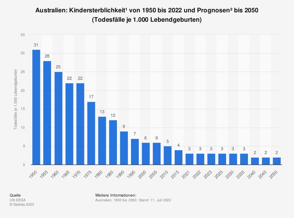 Statistik: Australien: Kindersterblichkeit* von 2007 bis 2017 (Todesfälle je 1.000 Lebendgeburten) | Statista