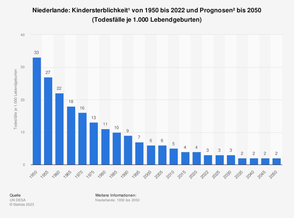 Statistik: Niederlande: Kindersterblichkeit* von 2007 bis 2017 (Todesfälle je 1.000 Lebendgeburten) | Statista