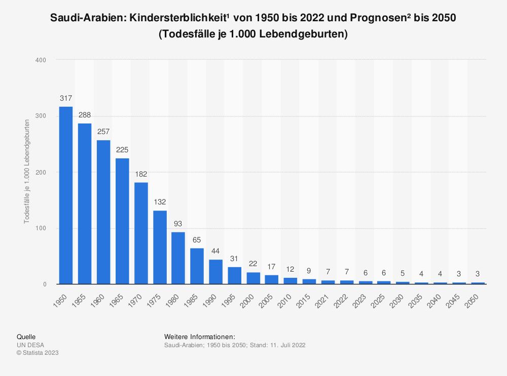 Statistik: Saudi-Arabien: Kindersterblichkeit* von 2009 bis 2019 (Todesfälle je 1.000 Lebendgeburten) | Statista