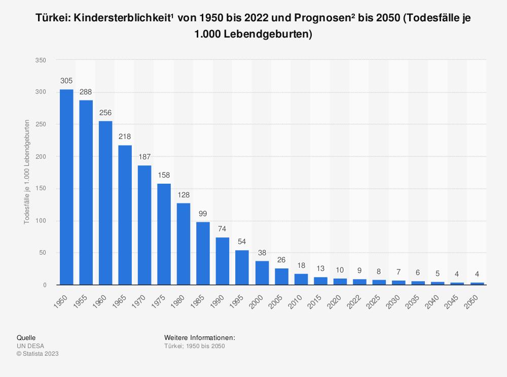 Statistik: Türkei: Kindersterblichkeit* von 2007 bis 2017 (Todesfälle je 1.000 Lebendgeburten) | Statista