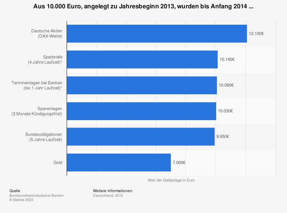 Statistik: Aus 10.000 Euro, angelegt zu Jahresbeginn 2013, wurden bis Anfang 2014 ... | Statista