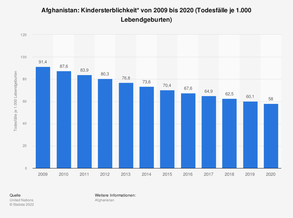 Statistik: Afghanistan: Kindersterblichkeit* von 2008 bis 2018 (Todesfälle je 1.000 Lebendgeburten) | Statista