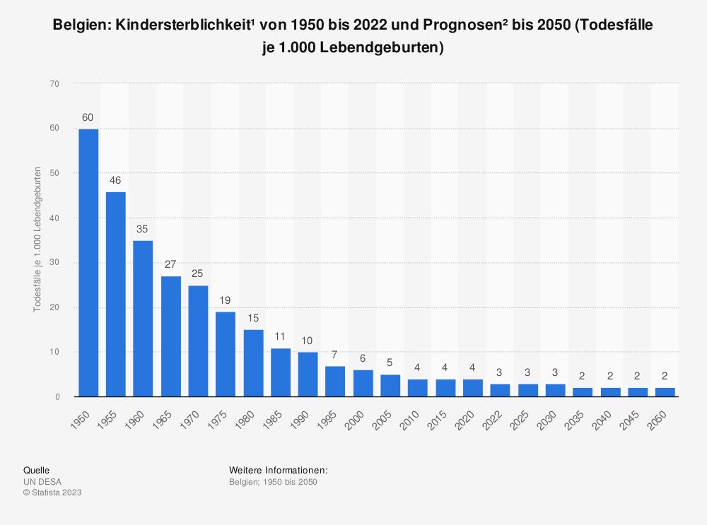 Statistik: Belgien: Kindersterblichkeit* von 2007 bis 2017 (Todesfälle je 1.000 Lebendgeburten) | Statista