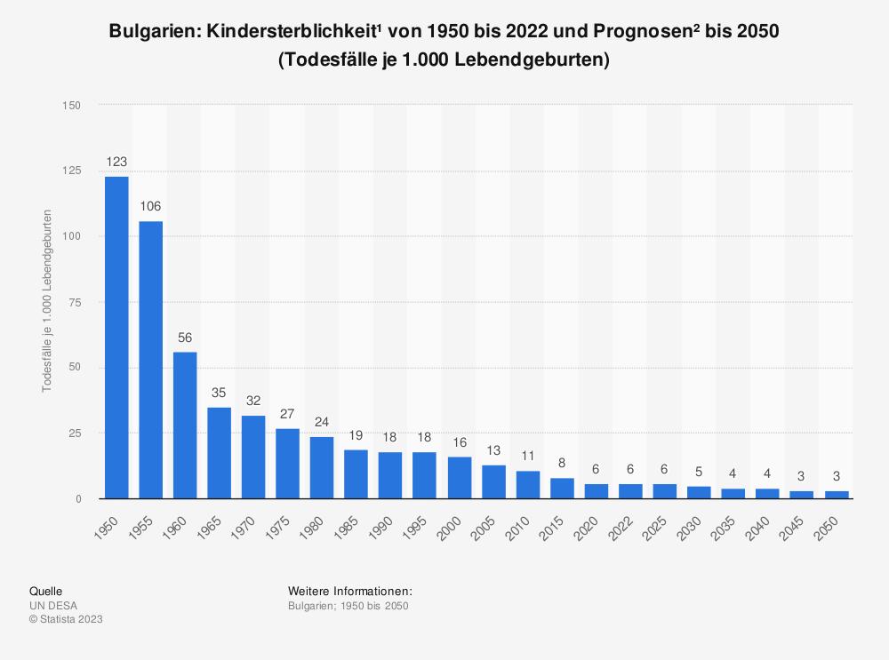 Statistik: Bulgarien: Kindersterblichkeit* von 2007 bis 2017 (Todesfälle je 1.000 Lebendgeburten) | Statista
