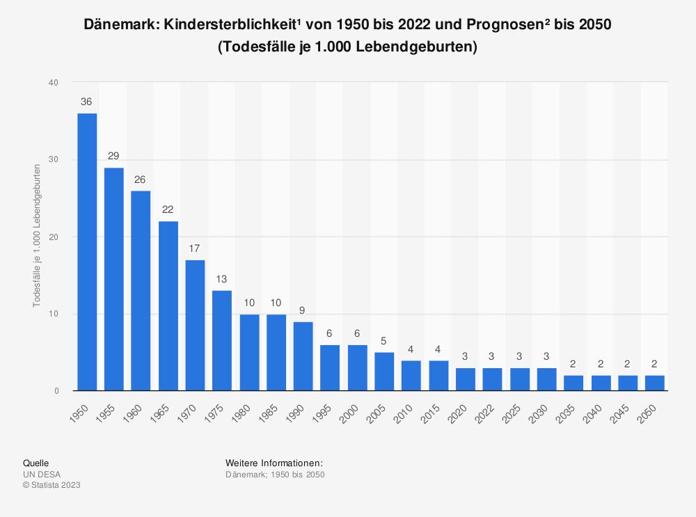 Statistik: Dänemark: Kindersterblichkeit* von 2009 bis 2019 (Todesfälle je 1.000 Lebendgeburten) | Statista