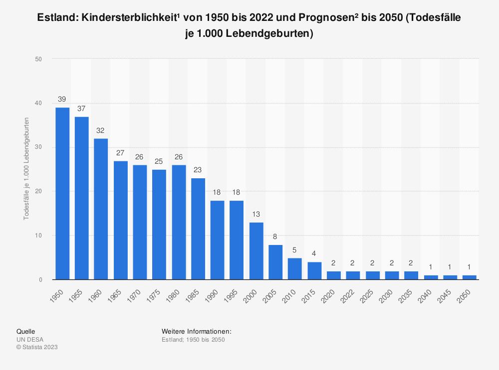Statistik: Estland: Kindersterblichkeit* von 2008 bis 2018 (Todesfälle je 1.000 Lebendgeburten) | Statista