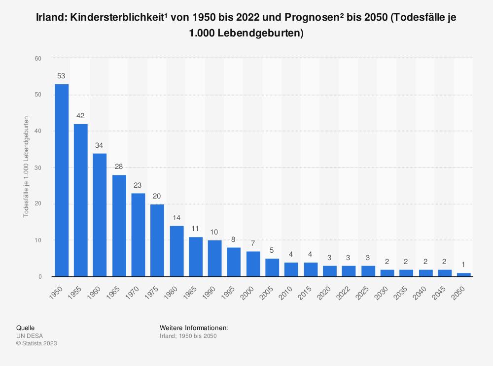Statistik: Irland: Kindersterblichkeit* von 2008 bis 2018 (Todesfälle je 1.000 Lebendgeburten) | Statista