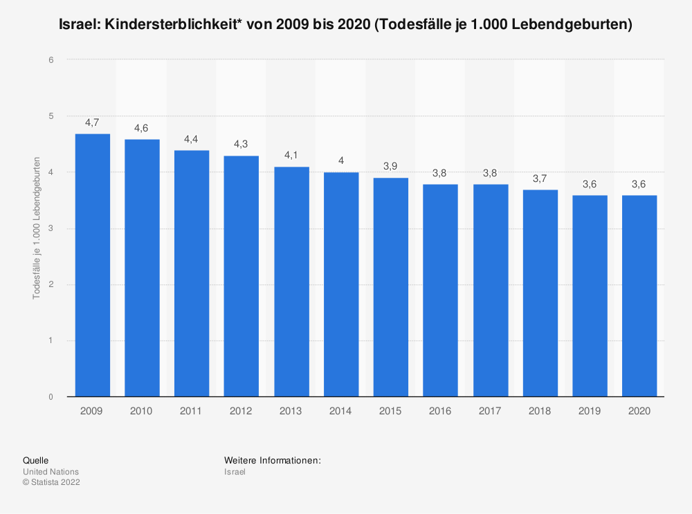 Statistik: Israel: Kindersterblichkeit* von 2008 bis 2018 (Todesfälle je 1.000 Lebendgeburten) | Statista