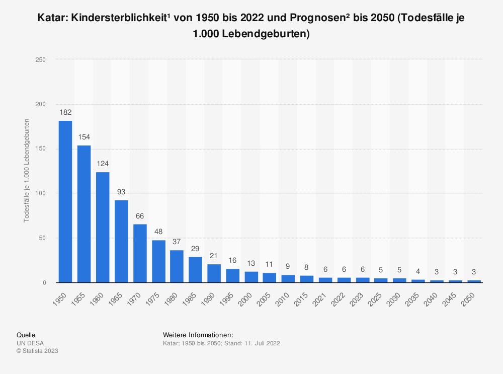 Statistik: Katar: Kindersterblichkeit* von 2007 bis 2017 (Todesfälle je 1.000 Lebendgeburten) | Statista
