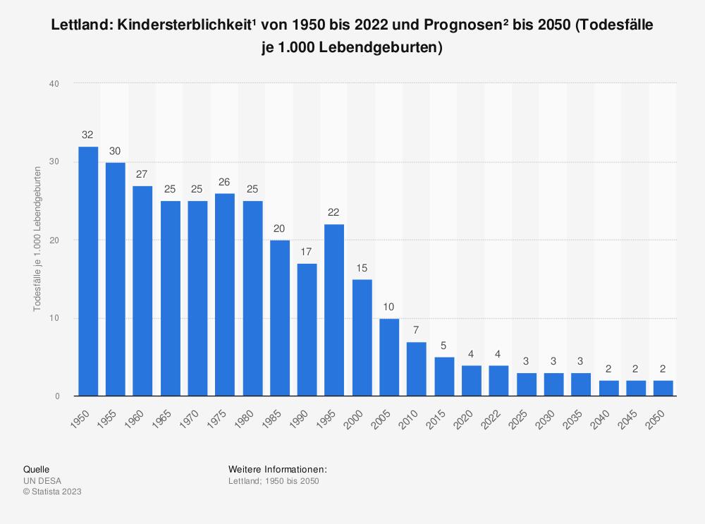 Statistik: Lettland: Kindersterblichkeit* von 2008 bis 2018 (Todesfälle je 1.000 Lebendgeburten) | Statista