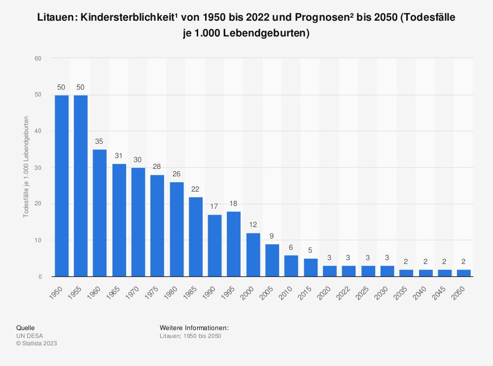 Statistik: Litauen: Kindersterblichkeit* von 2009 bis 2019 (Todesfälle je 1.000 Lebendgeburten)   Statista