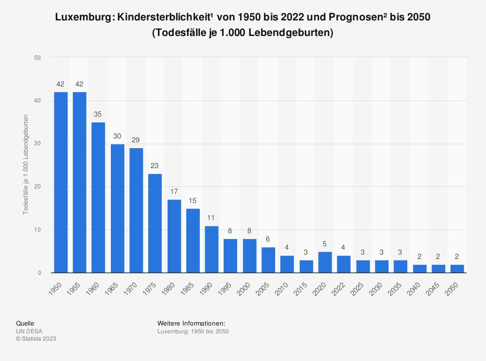 Statistik: Luxemburg: Kindersterblichkeit* von 2009 bis 2019 (Todesfälle je 1.000 Lebendgeburten) | Statista