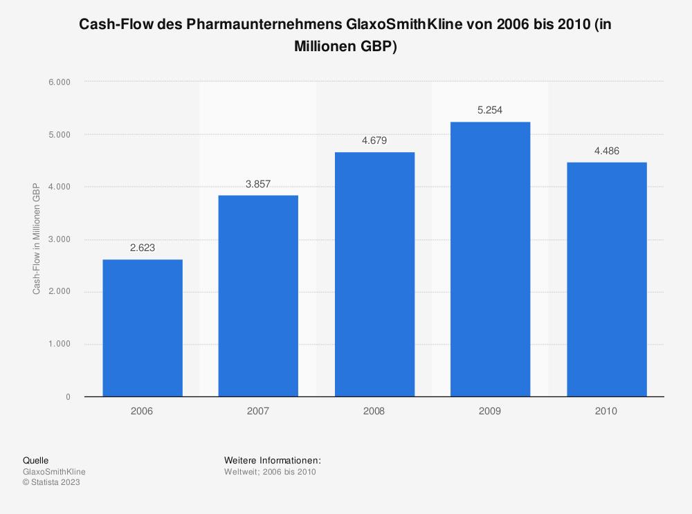 Statistik: Cash-Flow des Pharmaunternehmens GlaxoSmithKline von 2006 bis 2010 (in Millionen GBP) | Statista