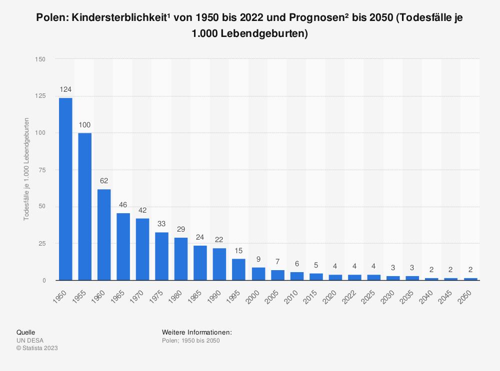 Statistik: Polen: Kindersterblichkeit* von 2009 bis 2019 (Todesfälle je 1.000 Lebendgeburten) | Statista