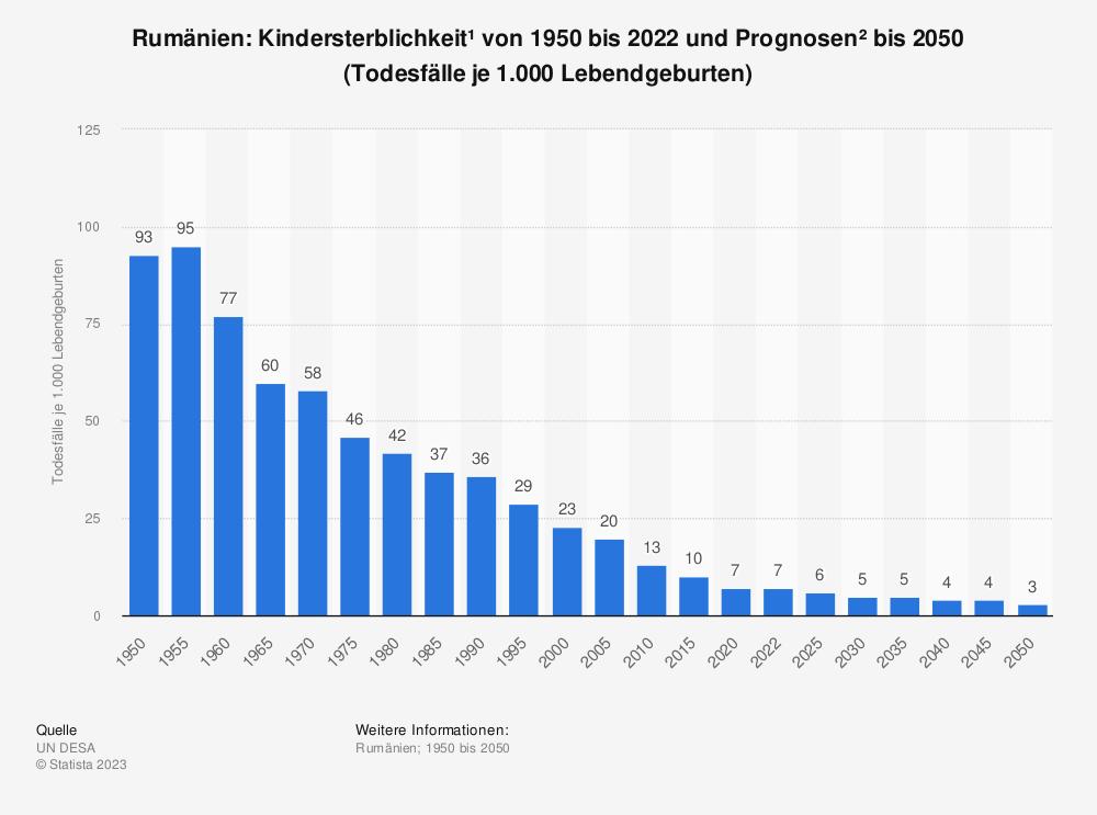Statistik: Rumänien: Kindersterblichkeit* von 2007 bis 2017 (Todesfälle je 1.000 Lebendgeburten) | Statista