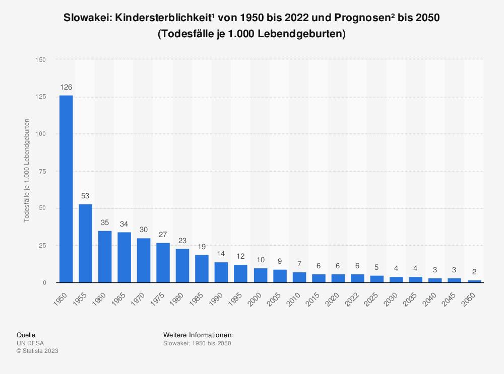 Statistik: Slowakei: Kindersterblichkeit* von 2007 bis 2017 (Todesfälle je 1.000 Lebendgeburten) | Statista
