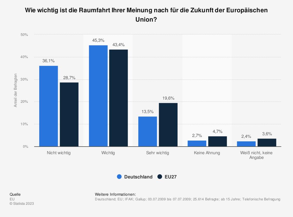 Statistik: Wie wichtig ist die Raumfahrt Ihrer Meinung nach für die Zukunft der Europäischen Union? | Statista