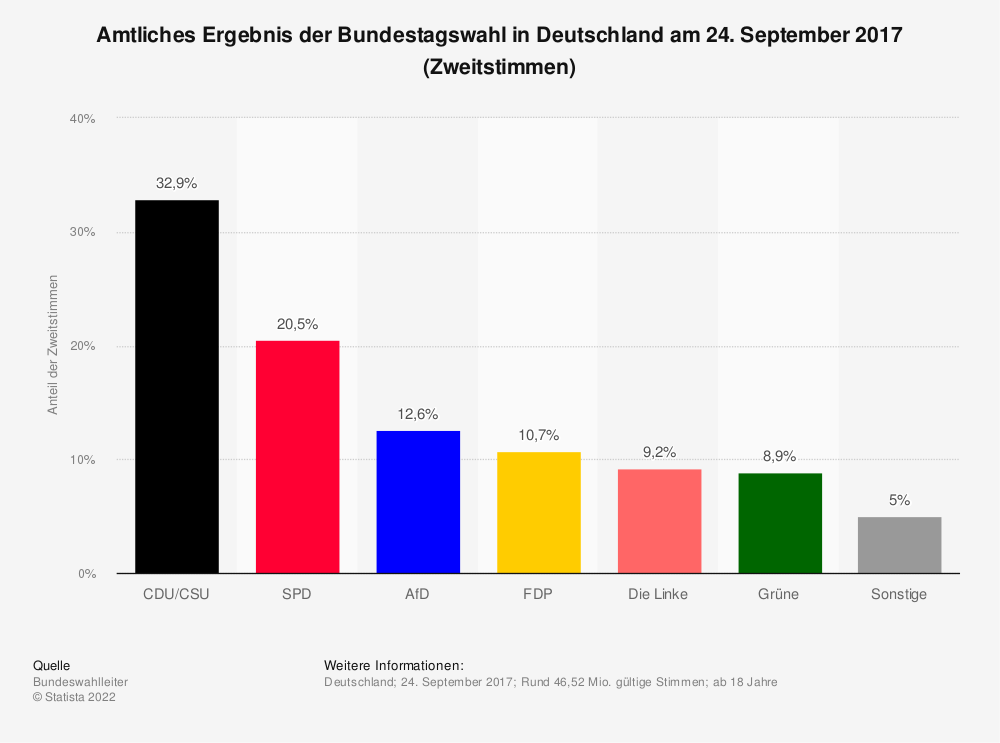 Statistik: Vorläufiges Ergebnis der Bundestagswahl in Deutschland am 24. September 2017 (Zweitstimmen) | Statista