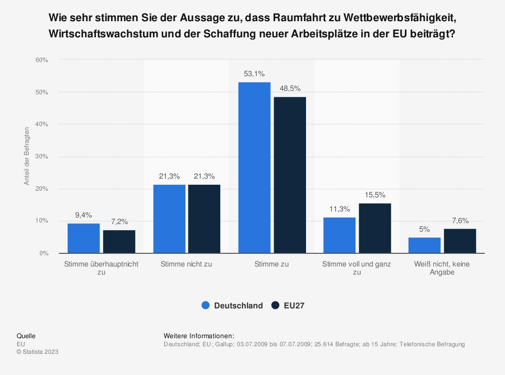 Statistik: Wie sehr stimmen Sie der Aussage zu, dass Raumfahrt zu Wettbewerbsfähigkeit, Wirtschaftswachstum und der Schaffung neuer Arbeitsplätze in der EU beiträgt?   Statista