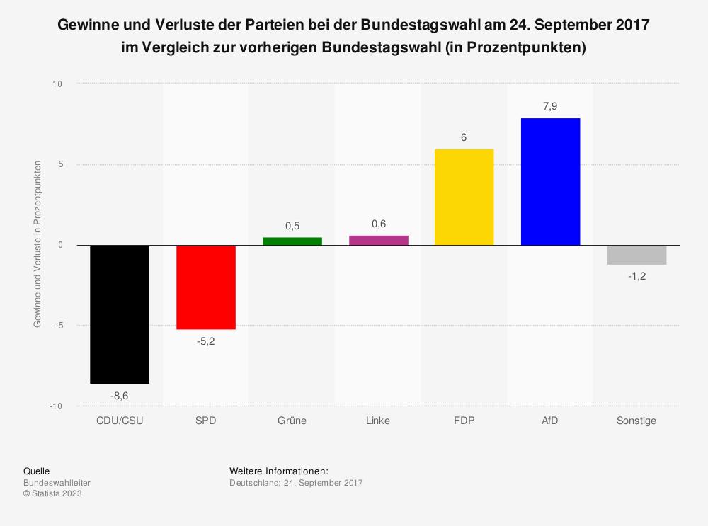 Statistik: Gewinne und Verluste der Parteien bei der Bundestagswahl am 24. September 2017 im Vergleich zur vorherigen Bundestagswahl (in Prozentpunkten) | Statista