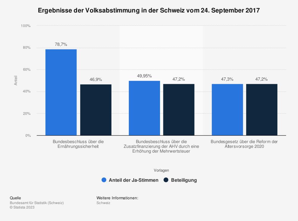 Statistik: Ergebnisse der Volksabstimmung in der Schweiz vom 24. September 2017 | Statista