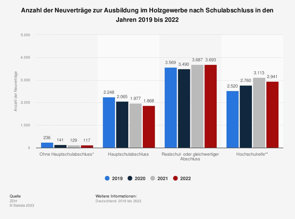 Statistik: Anzahl der Neuverträge zur Ausbildung im Holzgewerbe nach Schulabschluss in den Jahren 2015 bis 2018 | Statista