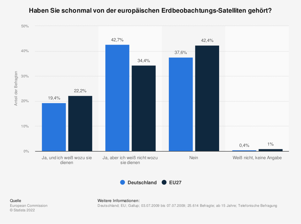 Statistik: Haben Sie schonmal von der europäischen Erdbeobachtungs-Satelliten gehört? | Statista