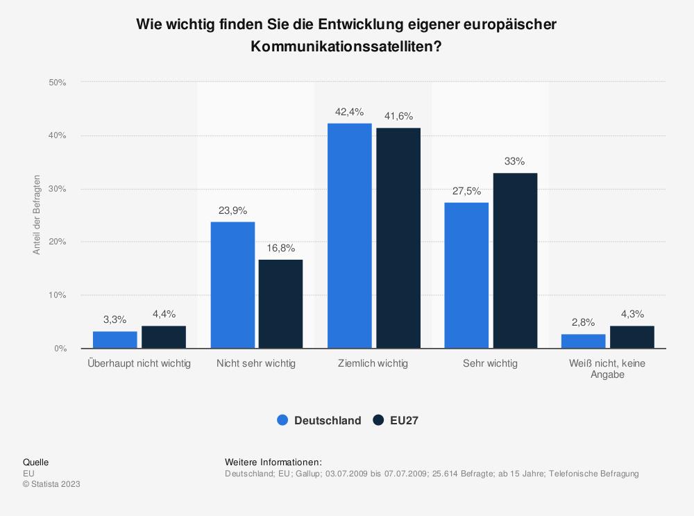Statistik: Wie wichtig finden Sie die Entwicklung eigener europäischer Kommunikationssatelliten? | Statista
