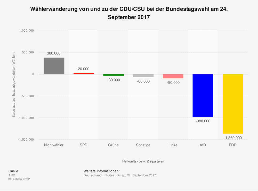 Statistik: Wählerwanderung* von und zu der CDU/CSU bei der Bundestagswahl am 24. September 2017   Statista