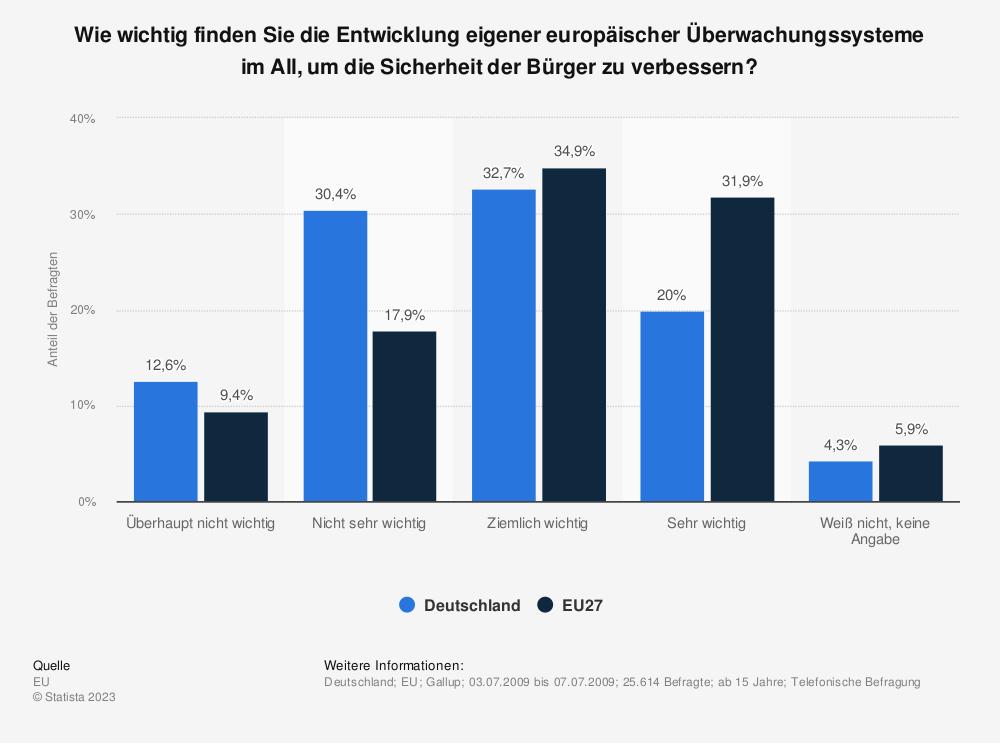 Statistik: Wie wichtig finden Sie die Entwicklung eigener europäischer Überwachungssysteme im All, um die Sicherheit der Bürger zu verbessern? | Statista