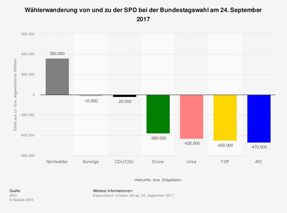 Statistik: Wählerwanderung von und zu der SPD bei der Bundestagswahl am 24. September 2017 | Statista