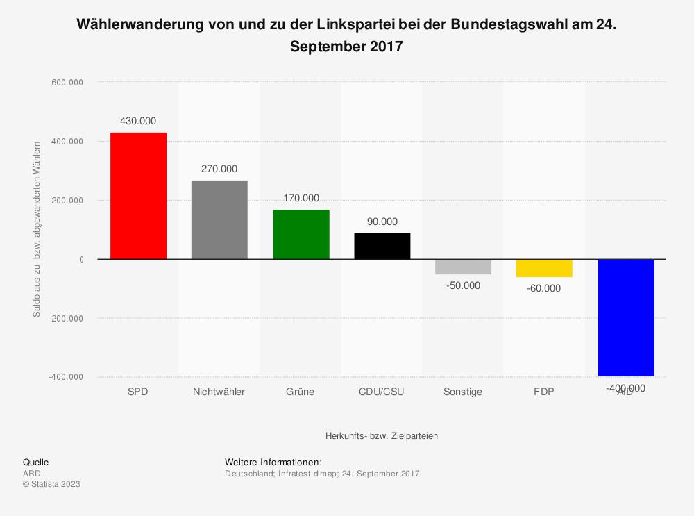 Statistik: Wählerwanderung* von und zu der Linkspartei bei der Bundestagswahl am 24. September 2017 | Statista