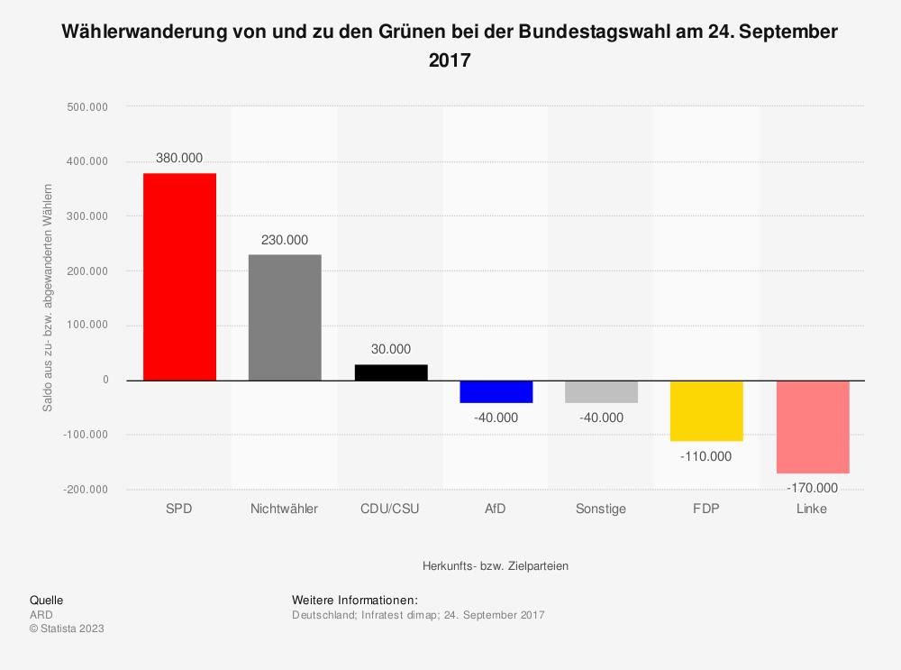 Statistik: Wählerwanderung* von und zu den Grünen bei der Bundestagswahl am 24. September 2017 | Statista