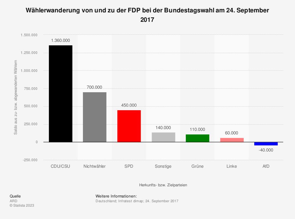 Statistik: Wählerwanderung* von und zu der FDP bei der Bundestagswahl am 24. September 2017 | Statista