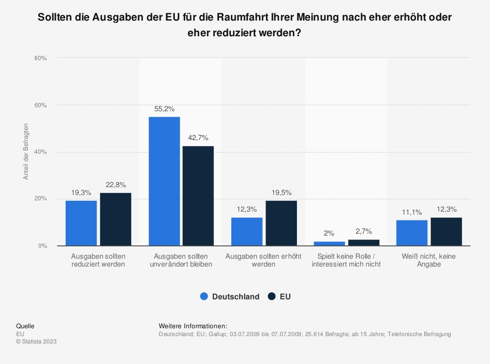 Statistik: Sollten die Ausgaben der EU für die Raumfahrt Ihrer Meinung nach eher erhöht oder eher reduziert werden? | Statista