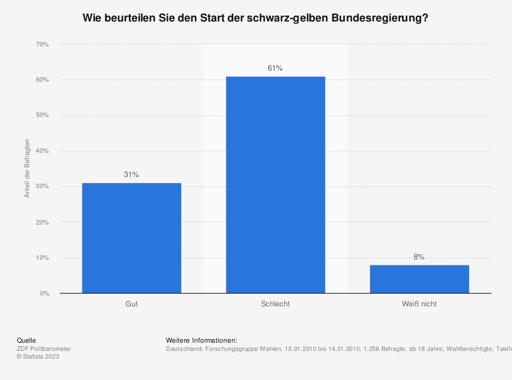 Statistik: Wie beurteilen Sie den Start der schwarz-gelben Bundesregierung? | Statista