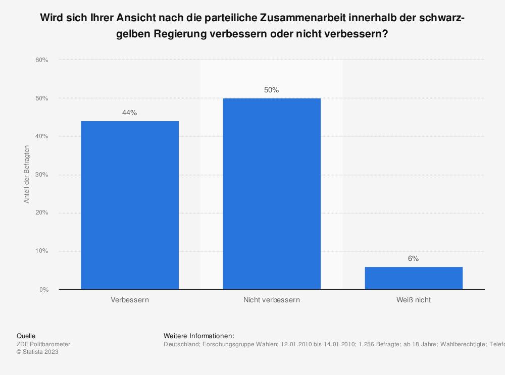 Statistik: Wird sich Ihrer Ansicht nach die parteiliche Zusammenarbeit innerhalb der schwarz-gelben Regierung verbessern oder nicht verbessern?   Statista