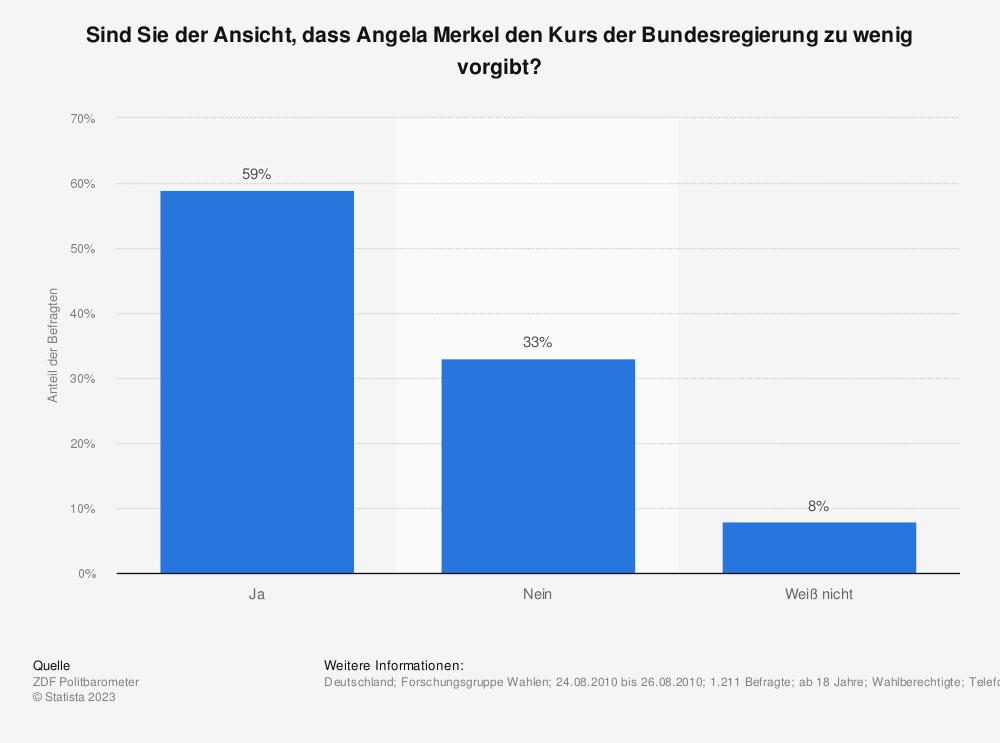 Statistik: Sind Sie der Ansicht, dass Angela Merkel den Kurs der Bundesregierung zu wenig vorgibt? | Statista
