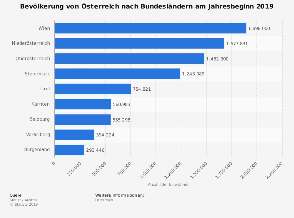 Statistik: Bevölkerung von Österreich nach Bundesländern am Jahresbeginn 2019 | Statista
