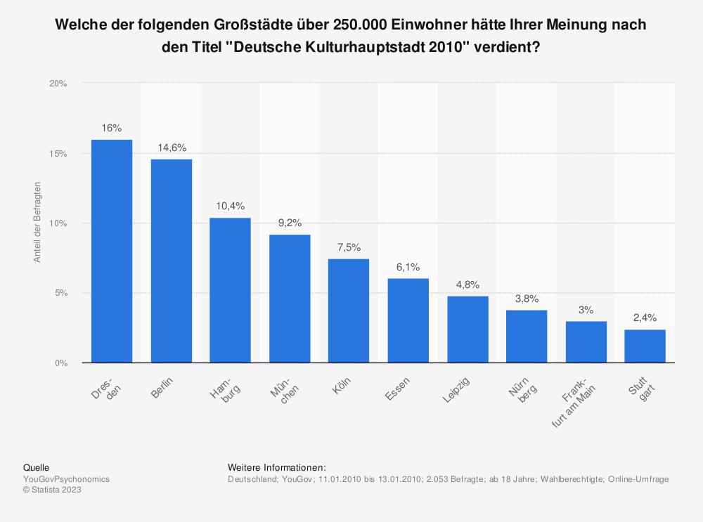 """Statistik: Welche der folgenden Großstädte über 250.000 Einwohner hätte Ihrer Meinung nach den Titel """"Deutsche Kulturhauptstadt 2010"""" verdient?   Statista"""