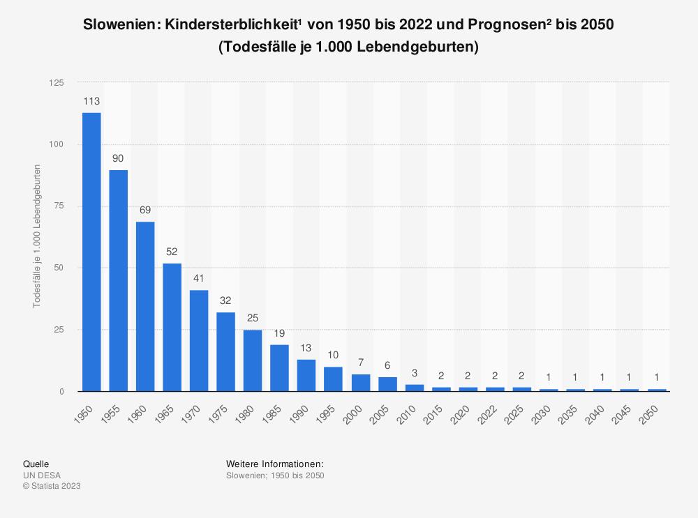 Statistik: Slowenien: Kindersterblichkeit* von 2007 bis 2017 (Todesfälle je 1.000 Lebendgeburten) | Statista